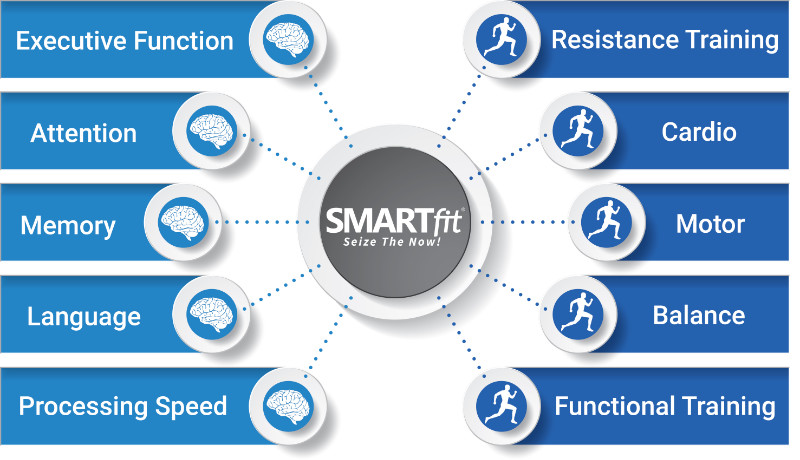 SMARTfit Neuro Physical Inforgrapc